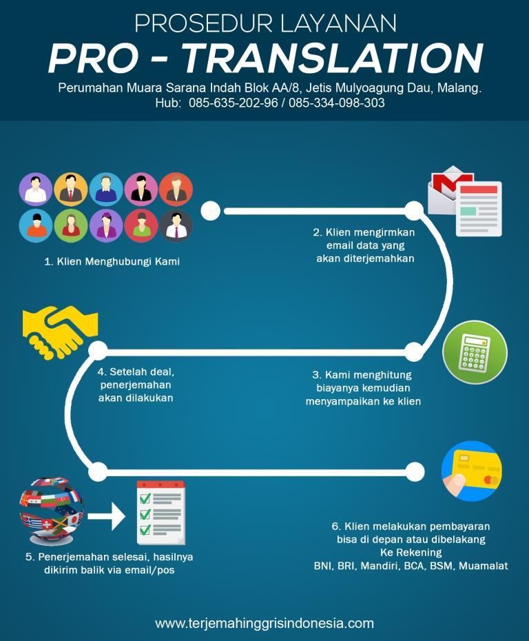 Prosedur Penggunaan Jasa Penerjemah Pro Translation - Jasa Penerjemah Tersumpah \u0026 Translate ...